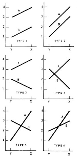 Alard & Bradshaw: Genotype-Environmental Interactions (1964)