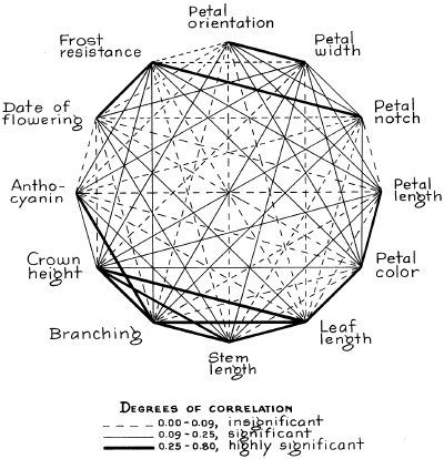 Clausen & Hiesey: Coherence and Variation (1960)