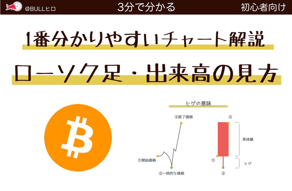 1番分かりやすいチャートの見方|仮想通貨|ローソク足と出来高の見方を解説