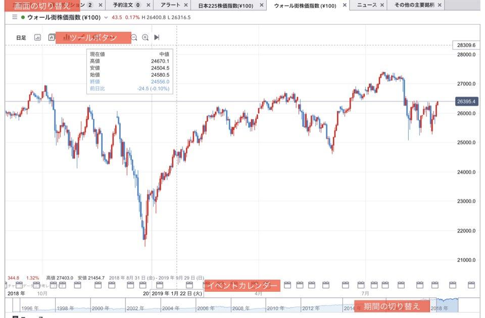 IG証券ノックアウトオプションのチャート画面