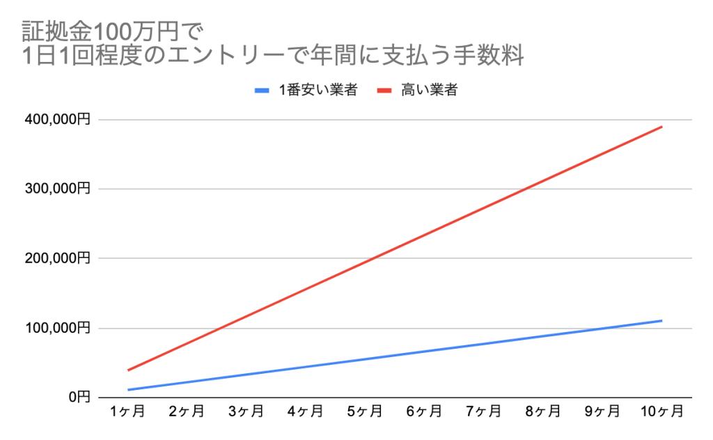 年間の手数料比較グラフ
