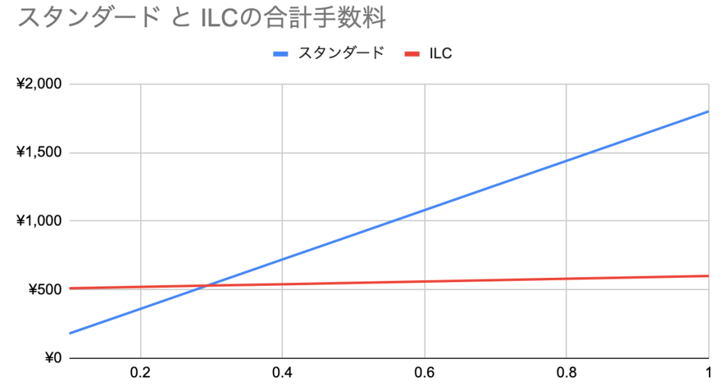 スタンダード口座とILC口座のスプレッド比較-min