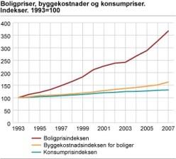 Indeks 1993=100