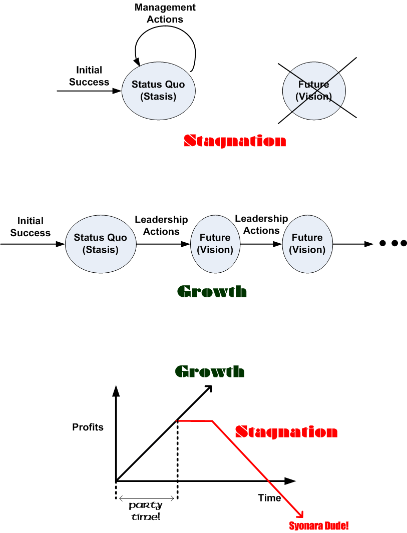 stagnation-and-growth