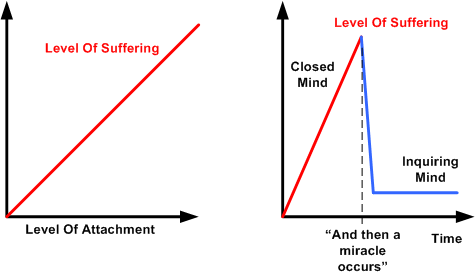 Attachment And Suffering