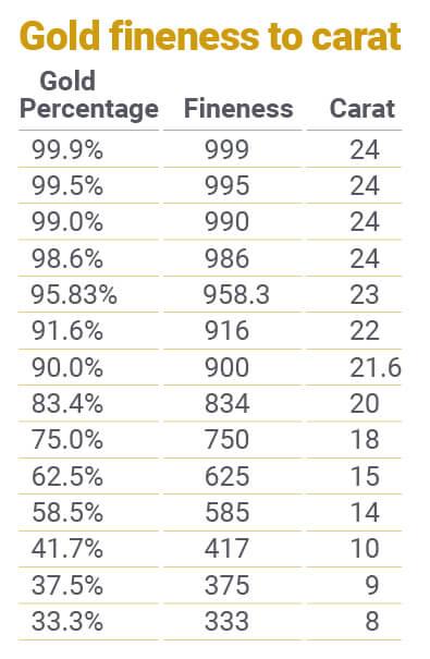 Gold Percentage : percentage, Purity, BullionByPost