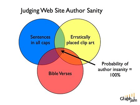 Rating website author sanity