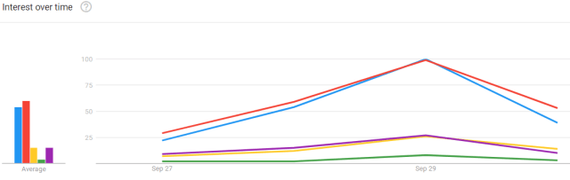 fall tv premiere google trends line