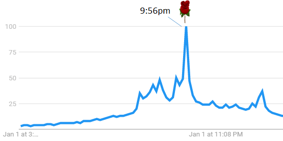 premiere google trends info
