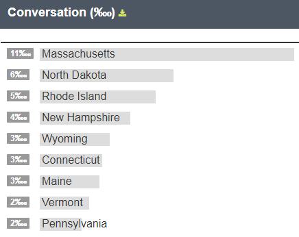 patriots conversation percent
