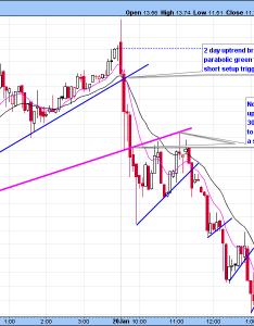 Adxs also trading intraday momentum parabolic shorts day alerts rh bullsonwallstreet