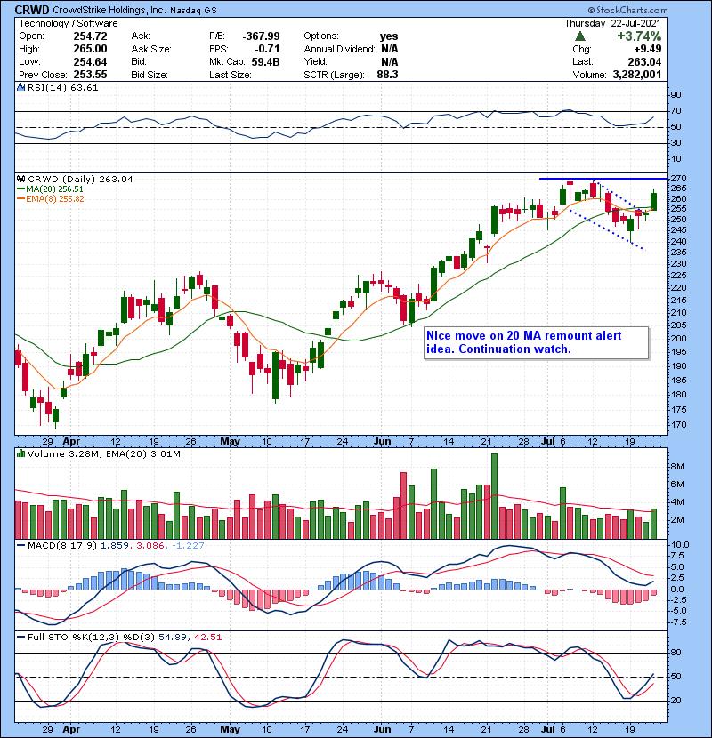 — Trading Watch List 07232021   Bulls on Wall Street