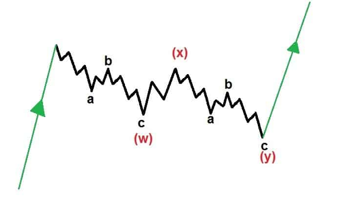 AWESOME GUIDE to Elliott Wave Correction Patterns and