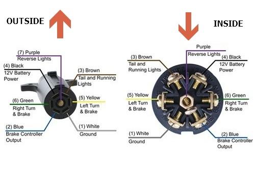 7 Pin Wiring Diagram?resize=500%2C350&ssl=1 6 round trailer light wiring diagram 6 round trailer plug, 6 wiring diagram for 7 pin round trailer plug at gsmx.co