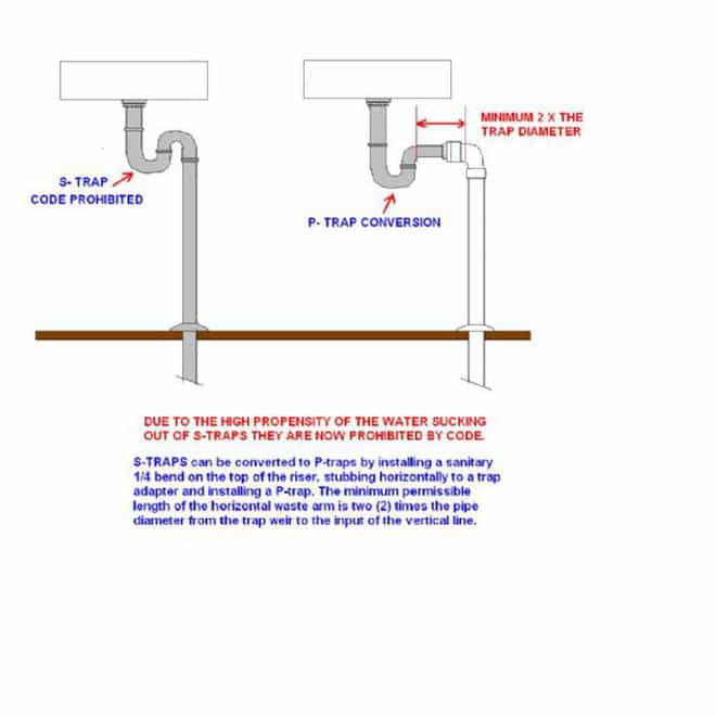 image of an S trap and a P trap on indoor plumbing
