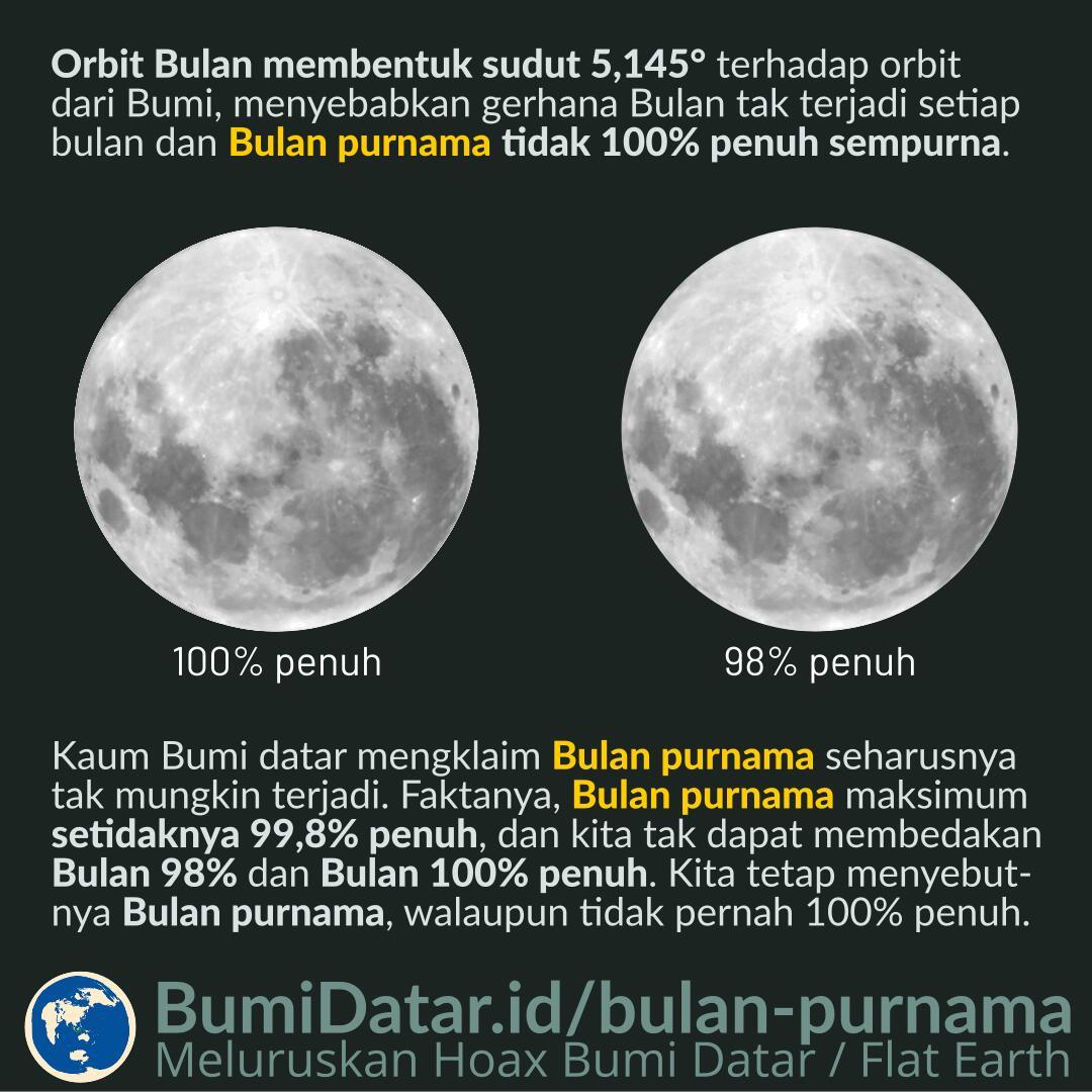 Bagian Bulan Yang Terang Saat Bulan Purnama