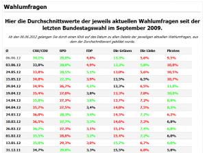 Übersicht der Wahlumfragen-Entwicklung seit der letzten Bundestagswahl