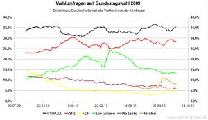 Entwicklung der Wahlumfragen zur Bundestagswahl im Vergleich zum Wahlergebnis von 2009 (Stand: 28. Juli 2012)