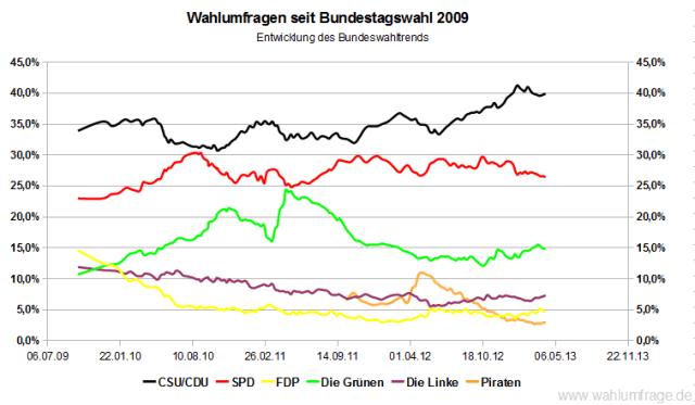 Entwicklung der Wahlumfragen zur Bundestagswahl im Vergleich zum Wahlergebnis von 2009 (Stand: 08. April  2013)