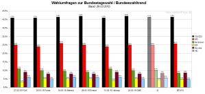 Bundeswahltrend vom 23.März 2014 mit allen verwendeten Wahlumfragen / Sonntagsfragen zur Bundestagswahl im Detail.