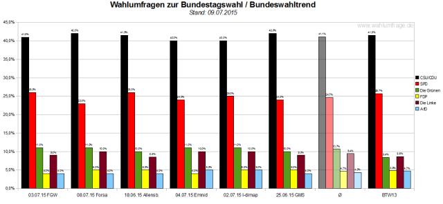 Bundeswahltrend von  Juli 2015 mit allen verwendeten Wahlumfragen / Sonntagsfragen zur Bundestagswahl im Detail.