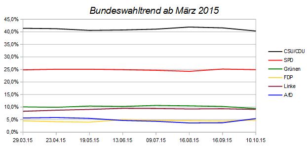 Entwicklung des Bundeswahltrends seit März 2015