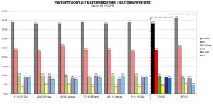 Bundeswahltrend vom 03.01.2016 mit allen verwendeten Wahlumfragen / Sonntagsfragen zur Bundestagswahl 2017