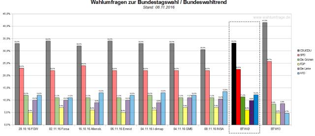 Der Bundeswahltrend vom 08. November 2016 mit allen verwendeten Wahlumfragen zur Bundestagswahl 2017.