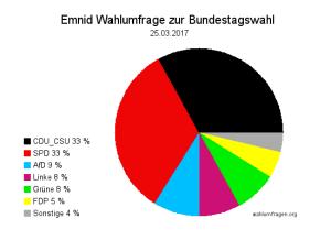 Neuste Emnid Wahlumfrage / Wahlprognose zur Bundestagswahl 2017 vom 25. März 2017.
