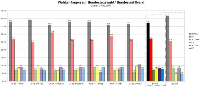 Der Bundeswahltrend vom 24. Mai 2017 mit allen verwendeten Wahlumfragen zur Bundestagswahl am 24. September 2017.Der Bundeswahltrend vom 24. Mai 2017 mit allen verwendeten Wahlumfragen zur Bundestagswahl am 24. September 2017.