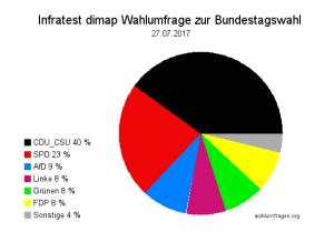 Aktuelle Infratest dimap Wahlumfrage zur Bundestagswahl 2017 – 27. Juli 2017.