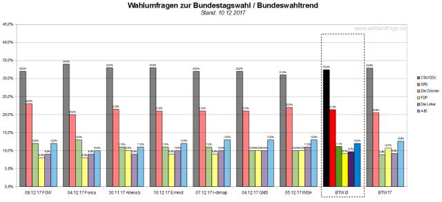 Aktuelle Bundestag-Wahlumfragen zum 10. Dezember 2017.