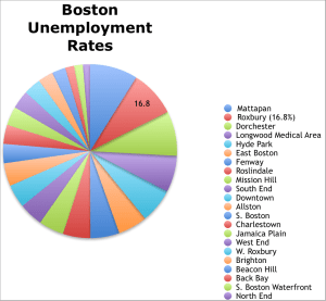 "Information found from ""Unemployment in Boston,"" a report by BRA Research Division (March 2014)."