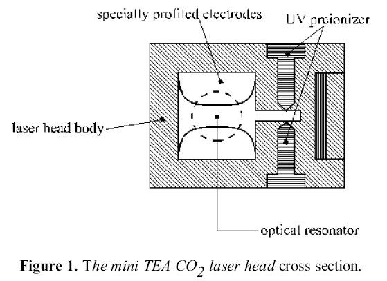 Mini TEA CO2 laser head