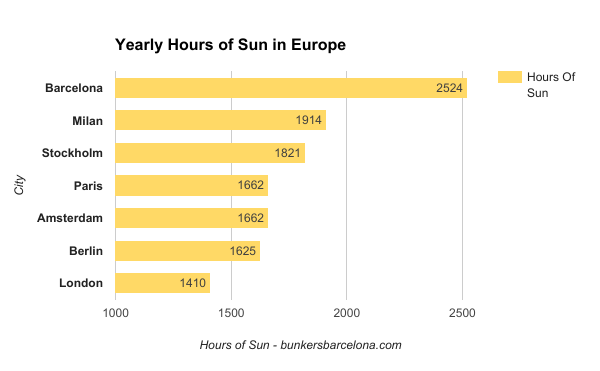 weather-in-barcelona-hours-of-sun-in-europe
