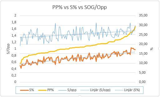 Skotteffektivitet mot powerplayeffektivitet mot skott på mål per tillfälle