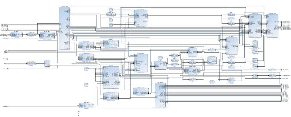 medium resolution of above top level schematic diagram of the netv2 fpga reference design as rendered by the vivado tools
