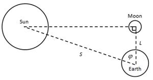 misurare distanza terra sole aristarco angolo mezza fase lunare