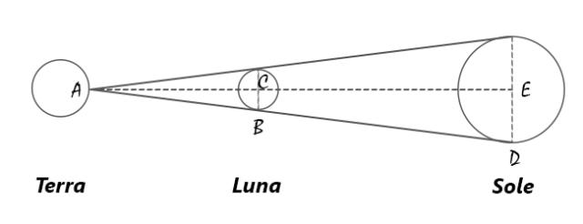 misurare distanza terra luna coincidenza astronomica sole talete