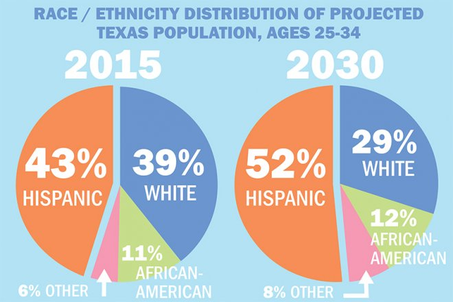 texas statistica popolazione