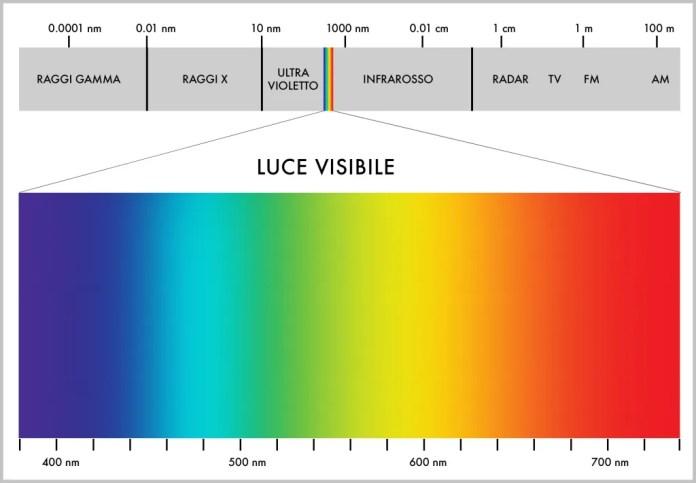 cielo luce visibile spettro