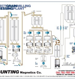 click here for a perfect grain milling plant diagram  [ 3300 x 2550 Pixel ]