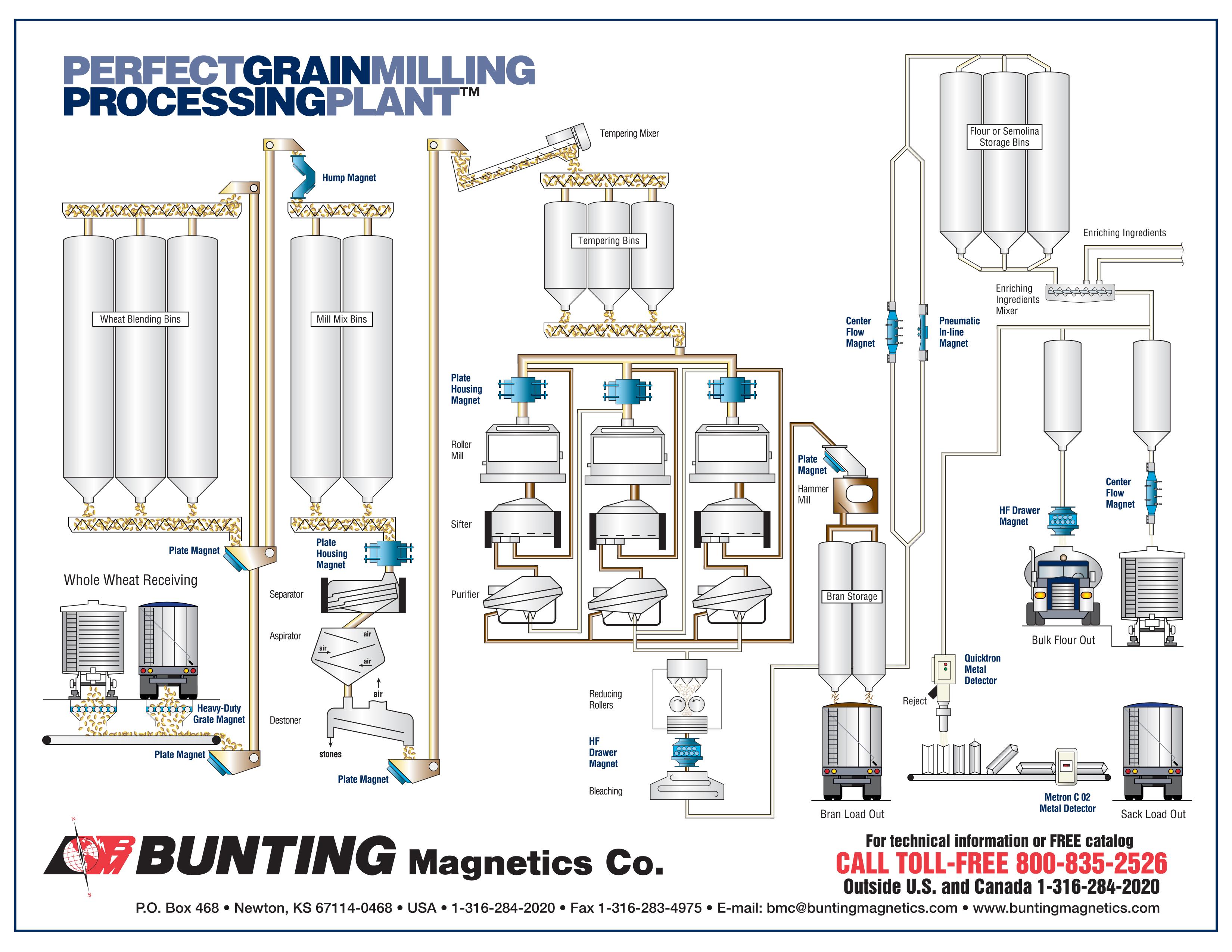 grain kernel diagram toyota schematic flow wiring