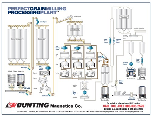 small resolution of click here for a perfect grain milling plant diagram