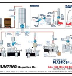 click here for a perfect plastics plant diagram  [ 3300 x 2550 Pixel ]