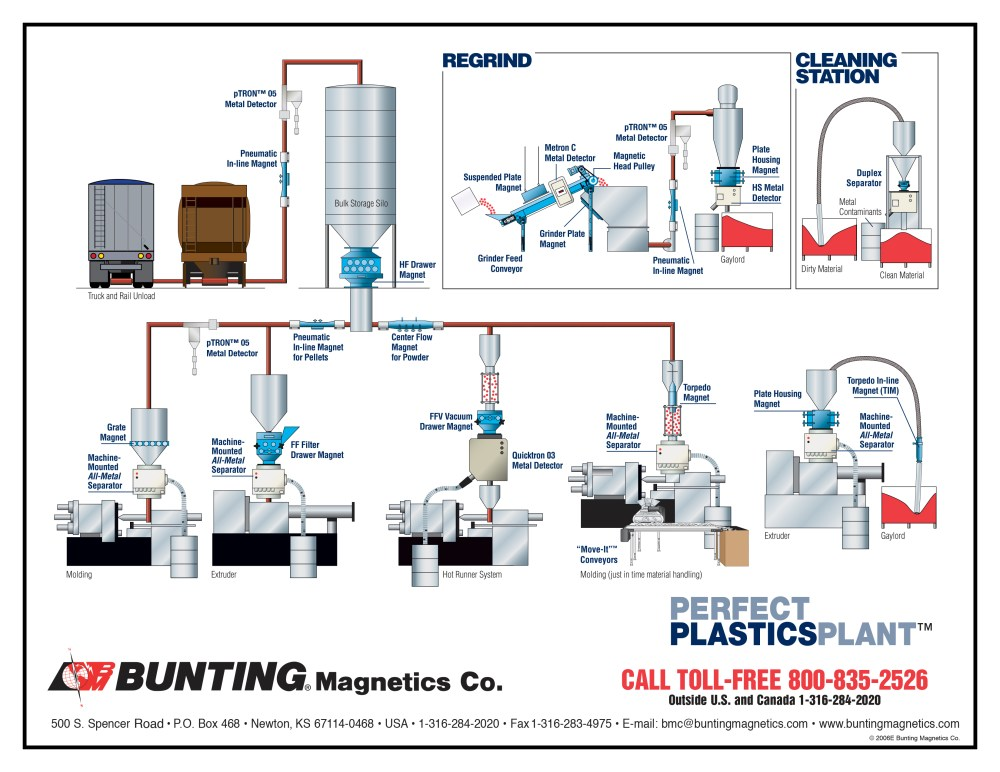 medium resolution of click here for a perfect plastics plant diagram