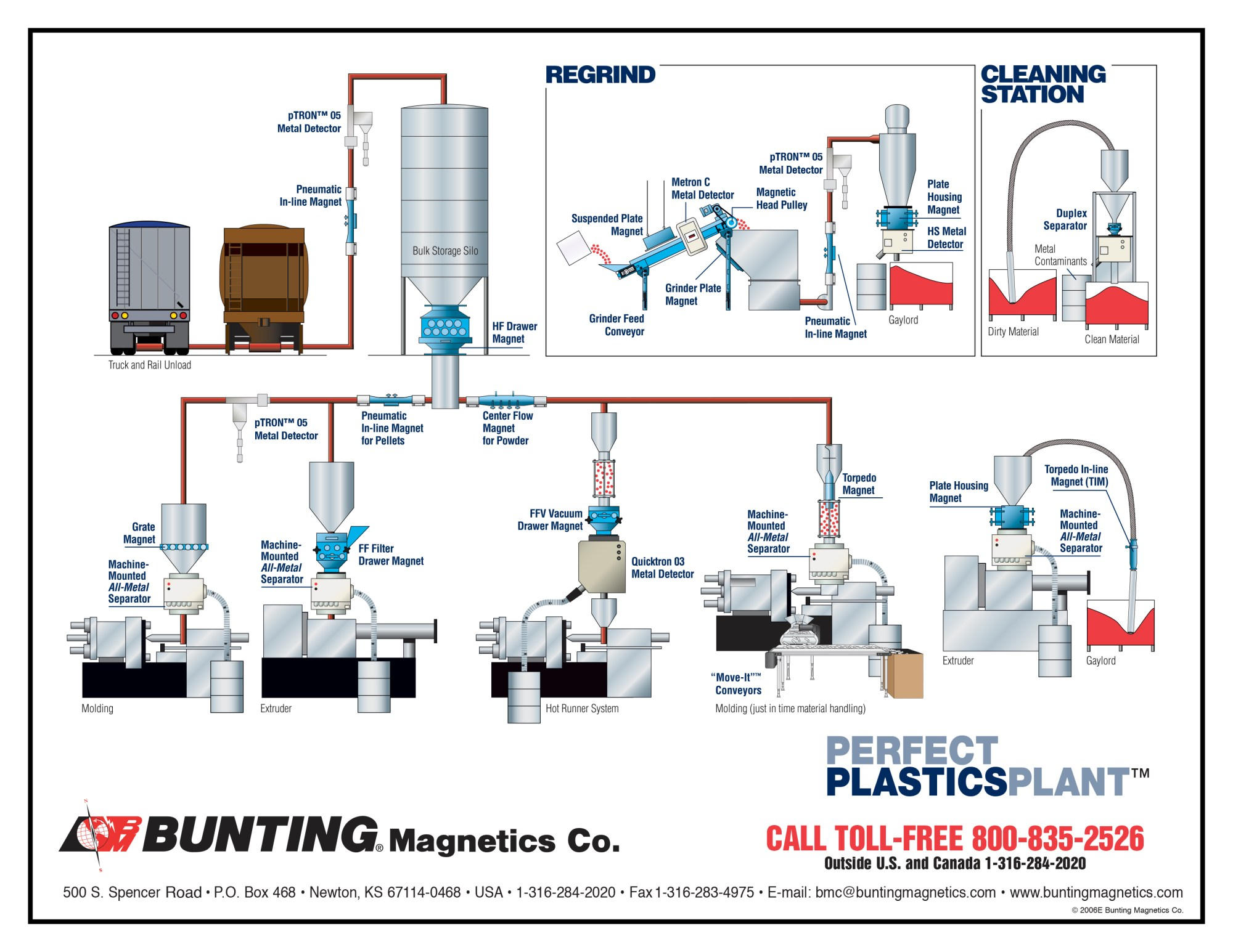 hight resolution of click here for a perfect plastics plant diagram