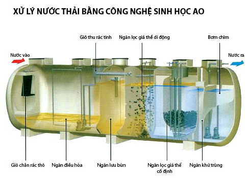 xu ly nuoc thai sinh hoat, nha ve sinh