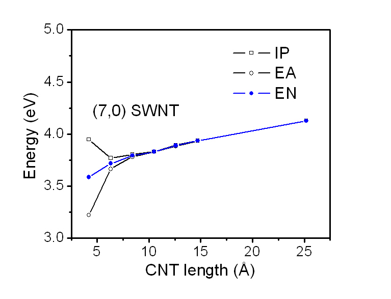 Ionization: Carbon Ionization Energy