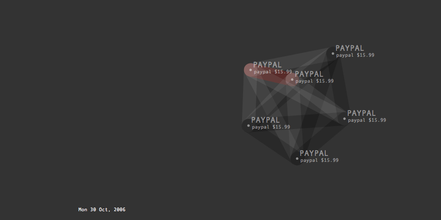 Transactions Graph developed to forecast future purchases of the artist.